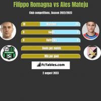 Filippo Romagna vs Ales Mateju h2h player stats