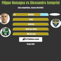 Filippo Romagna vs Alessandro Semprini h2h player stats