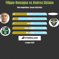 Filippo Romagna vs Andrea Cistana h2h player stats