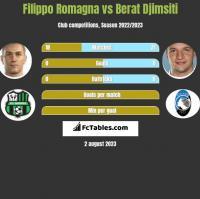 Filippo Romagna vs Berat Djimsiti h2h player stats
