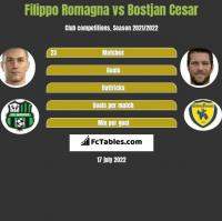 Filippo Romagna vs Bostjan Cesar h2h player stats