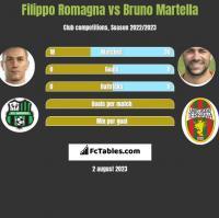 Filippo Romagna vs Bruno Martella h2h player stats