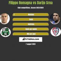 Filippo Romagna vs Darijo Srna h2h player stats
