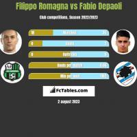 Filippo Romagna vs Fabio Depaoli h2h player stats