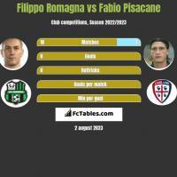 Filippo Romagna vs Fabio Pisacane h2h player stats