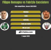 Filippo Romagna vs Fabrizio Cacciatore h2h player stats
