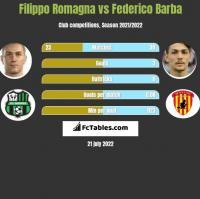 Filippo Romagna vs Federico Barba h2h player stats