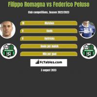 Filippo Romagna vs Federico Peluso h2h player stats