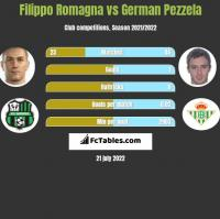 Filippo Romagna vs German Pezzela h2h player stats