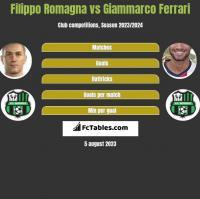 Filippo Romagna vs Giammarco Ferrari h2h player stats
