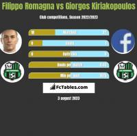 Filippo Romagna vs Giorgos Kiriakopoulos h2h player stats