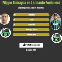 Filippo Romagna vs Leonardo Fontanesi h2h player stats