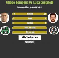 Filippo Romagna vs Luca Ceppitelli h2h player stats