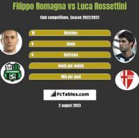 Filippo Romagna vs Luca Rossettini h2h player stats