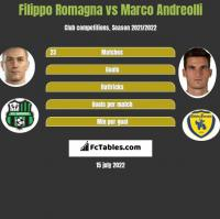 Filippo Romagna vs Marco Andreolli h2h player stats