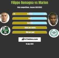 Filippo Romagna vs Marlon h2h player stats