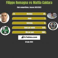 Filippo Romagna vs Mattia Caldara h2h player stats