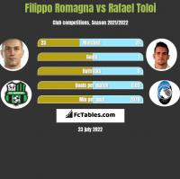 Filippo Romagna vs Rafael Toloi h2h player stats