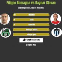 Filippo Romagna vs Ragnar Klavan h2h player stats