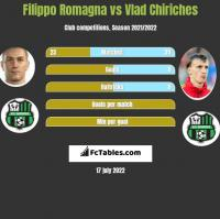 Filippo Romagna vs Vlad Chiriches h2h player stats