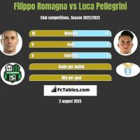 Filippo Romagna vs Luca Pellegrini h2h player stats