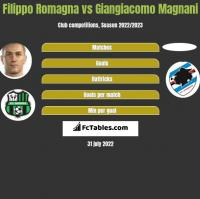 Filippo Romagna vs Giangiacomo Magnani h2h player stats