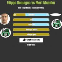 Filippo Romagna vs Mert Mueldur h2h player stats
