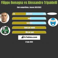 Filippo Romagna vs Alessandro Tripaldelli h2h player stats