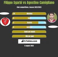Filippo Sgarbi vs Agostino Camigliano h2h player stats