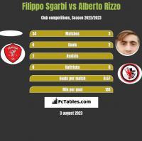 Filippo Sgarbi vs Alberto Rizzo h2h player stats