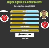Filippo Sgarbi vs Aleandro Rosi h2h player stats