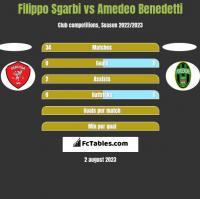 Filippo Sgarbi vs Amedeo Benedetti h2h player stats