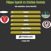 Filippo Sgarbi vs Cristian Ventola h2h player stats