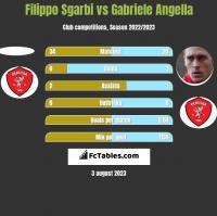 Filippo Sgarbi vs Gabriele Angella h2h player stats