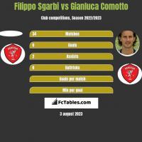 Filippo Sgarbi vs Gianluca Comotto h2h player stats