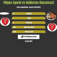 Filippo Sgarbi vs Guillermo Giacomazzi h2h player stats