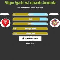 Filippo Sgarbi vs Leonardo Sernicola h2h player stats