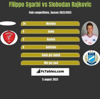 Filippo Sgarbi vs Slobodan Rajkovic h2h player stats