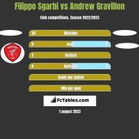 Filippo Sgarbi vs Andrew Gravillon h2h player stats