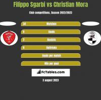 Filippo Sgarbi vs Christian Mora h2h player stats
