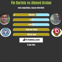 Fin Bartels vs Ahmed Arslan h2h player stats