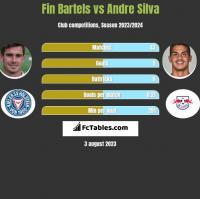 Fin Bartels vs Andre Silva h2h player stats