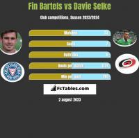 Fin Bartels vs Davie Selke h2h player stats