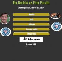 Fin Bartels vs Finn Porath h2h player stats