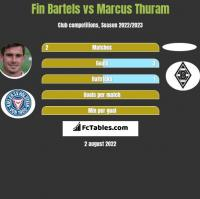 Fin Bartels vs Marcus Thuram h2h player stats