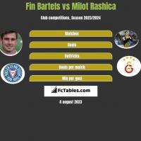 Fin Bartels vs Milot Rashica h2h player stats