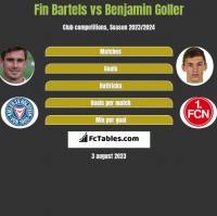 Fin Bartels vs Benjamin Goller h2h player stats