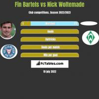 Fin Bartels vs Nick Woltemade h2h player stats