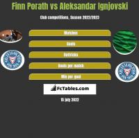 Finn Porath vs Aleksandar Ignjovski h2h player stats