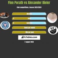 Finn Porath vs Alexander Bieler h2h player stats
